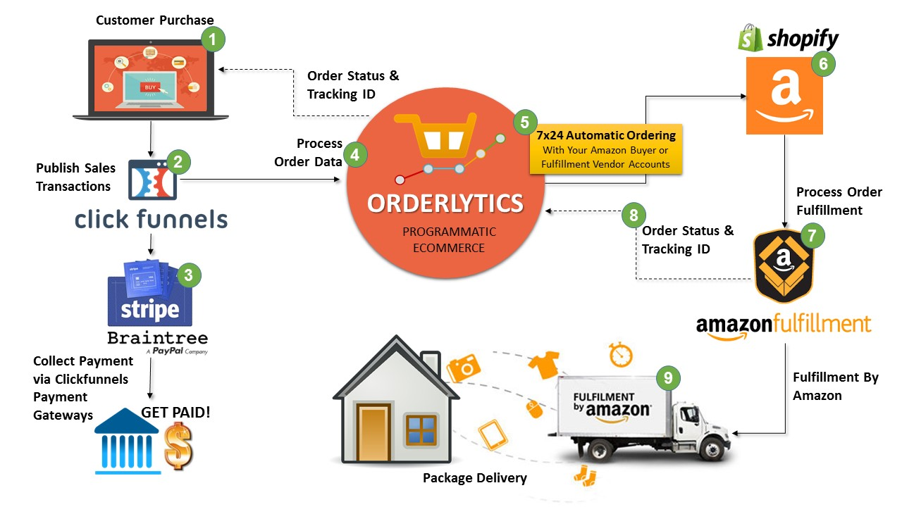 Orderlytics | Automated Dropshipping